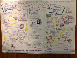 Visual notes from a seminar on coproduction in Wales